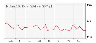 Wykres zmian popularności telefonu Nokia 105 Dual SIM