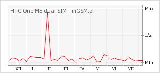 Wykres zmian popularności telefonu HTC One ME dual SIM