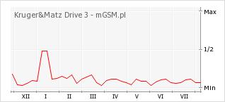 Wykres zmian popularności telefonu Kruger&Matz Drive 3