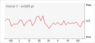Wykres zmian popularności telefonu Honor 7