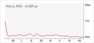 Wykres zmian popularności telefonu Meizu MX5