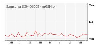 Wykres zmian popularności telefonu Samsung SGH-D600E