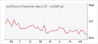 Wykres zmian popularności telefonu myPhone Hammer Axe LTE