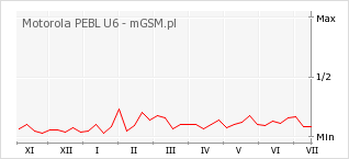 Wykres zmian popularności telefonu Motorola PEBL U6