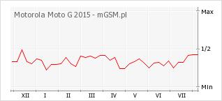 Wykres zmian popularności telefonu Motorola Moto G 2015