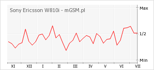 Wykres zmian popularności telefonu Sony Ericsson W810i