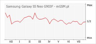 Wykres zmian popularności telefonu Samsung Galaxy S5 Neo G903F