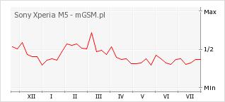 Wykres zmian popularności telefonu Sony Xperia M5
