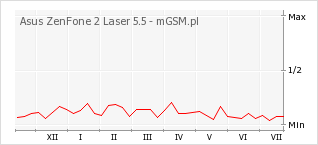 Wykres zmian popularności telefonu Asus ZenFone 2 Laser 5.5