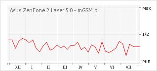 Wykres zmian popularności telefonu Asus ZenFone 2 Laser 5.0