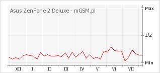Wykres zmian popularności telefonu Asus ZenFone 2 Deluxe