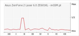 Wykres zmian popularności telefonu Asus ZenFone 2 Laser 6.0 ZE601KL