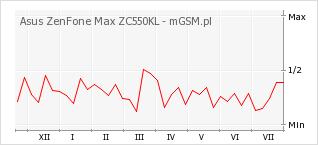 Wykres zmian popularności telefonu Asus ZenFone Max ZC550KL