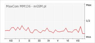 Wykres zmian popularności telefonu MaxCom MM136