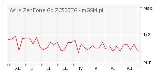 Wykres zmian popularności telefonu Asus ZenFone Go ZC500TG