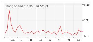Wykres zmian popularności telefonu Doogee Galicia X5
