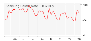 Wykres zmian popularności telefonu Samsung Galaxy Note5