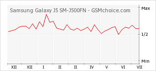 Popularity chart of Samsung Galaxy J5 SM-J500FN