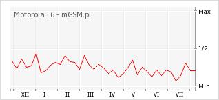 Wykres zmian popularności telefonu Motorola L6