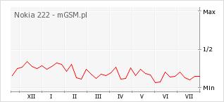Wykres zmian popularności telefonu Nokia 222