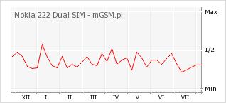 Wykres zmian popularności telefonu Nokia 222 Dual SIM