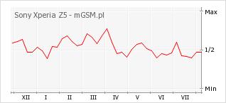 Wykres zmian popularności telefonu Sony Xperia Z5