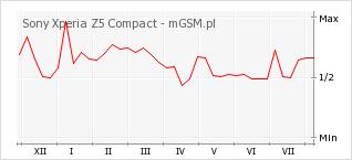 Wykres zmian popularności telefonu Sony Xperia Z5 Compact