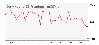Wykres zmian popularności telefonu Sony Xperia Z5 Premium