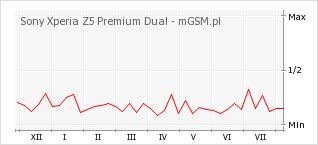 Wykres zmian popularności telefonu Sony Xperia Z5 Premium Dual