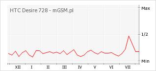 Wykres zmian popularności telefonu HTC Desire 728