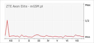 Wykres zmian popularności telefonu ZTE Axon Elite