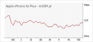 Wykres zmian popularności telefonu Apple iPhone 6s Plus