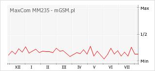 Wykres zmian popularności telefonu MaxCom MM235