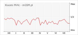 Wykres zmian popularności telefonu Xiaomi Mi4c