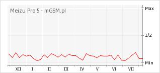 Wykres zmian popularności telefonu Meizu Pro 5