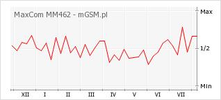 Wykres zmian popularności telefonu MaxCom MM462