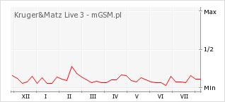Wykres zmian popularności telefonu Kruger&Matz Live 3