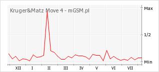 Wykres zmian popularności telefonu Kruger&Matz Move 4
