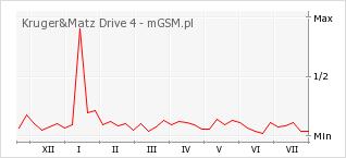 Wykres zmian popularności telefonu Kruger&Matz Drive 4