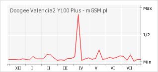 Wykres zmian popularności telefonu Doogee Valencia2 Y100 Plus