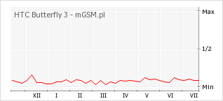 Wykres zmian popularności telefonu HTC Butterfly 3