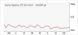 Wykres zmian popularności telefonu Sony Xperia Z5 SO-01H