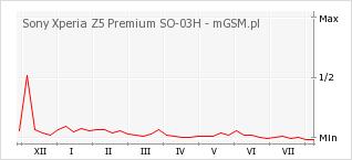 Wykres zmian popularności telefonu Sony Xperia Z5 Premium SO-03H