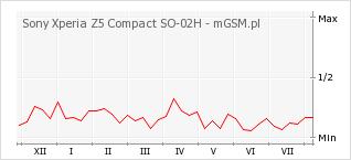 Wykres zmian popularności telefonu Sony Xperia Z5 Compact SO-02H