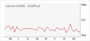 Wykres zmian popularności telefonu Lenovo A1000