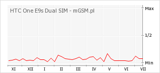 Wykres zmian popularności telefonu HTC One E9s Dual SIM