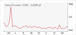 Wykres zmian popularności telefonu Sony Ericsson J100i