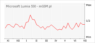 Wykres zmian popularności telefonu Microsoft Lumia 550