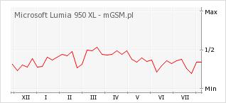 Wykres zmian popularności telefonu Microsoft Lumia 950 XL