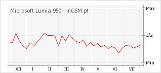 Wykres zmian popularności telefonu Microsoft Lumia 950
